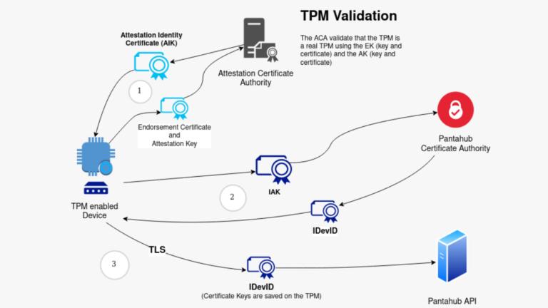 TPM-security-pantacor